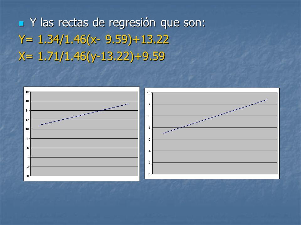 Y las rectas de regresión que son: