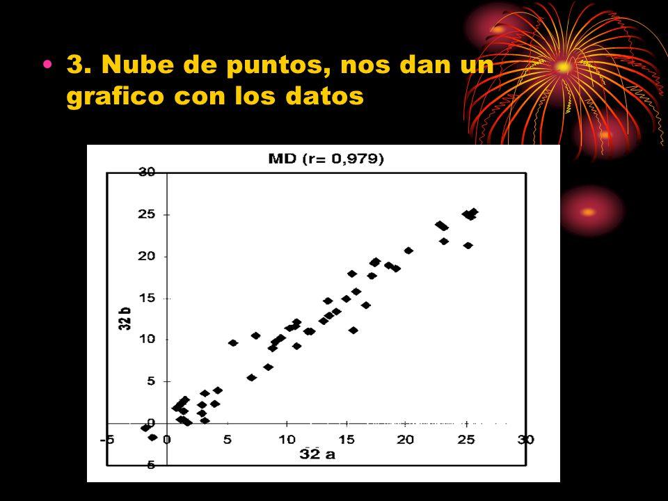 3. Nube de puntos, nos dan un grafico con los datos