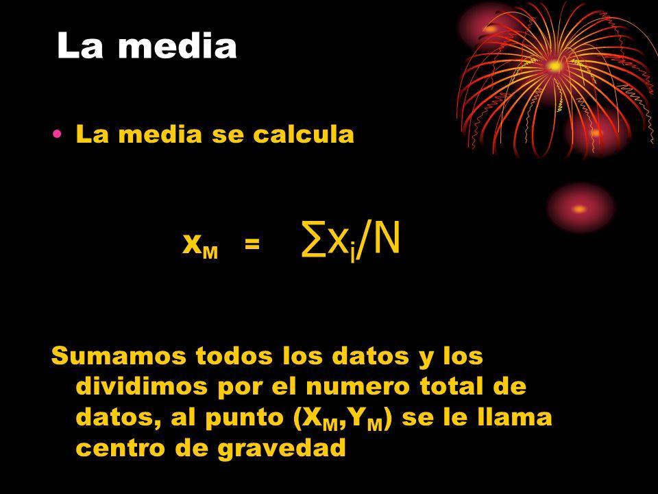 ∑xi/N La media La media se calcula XM =