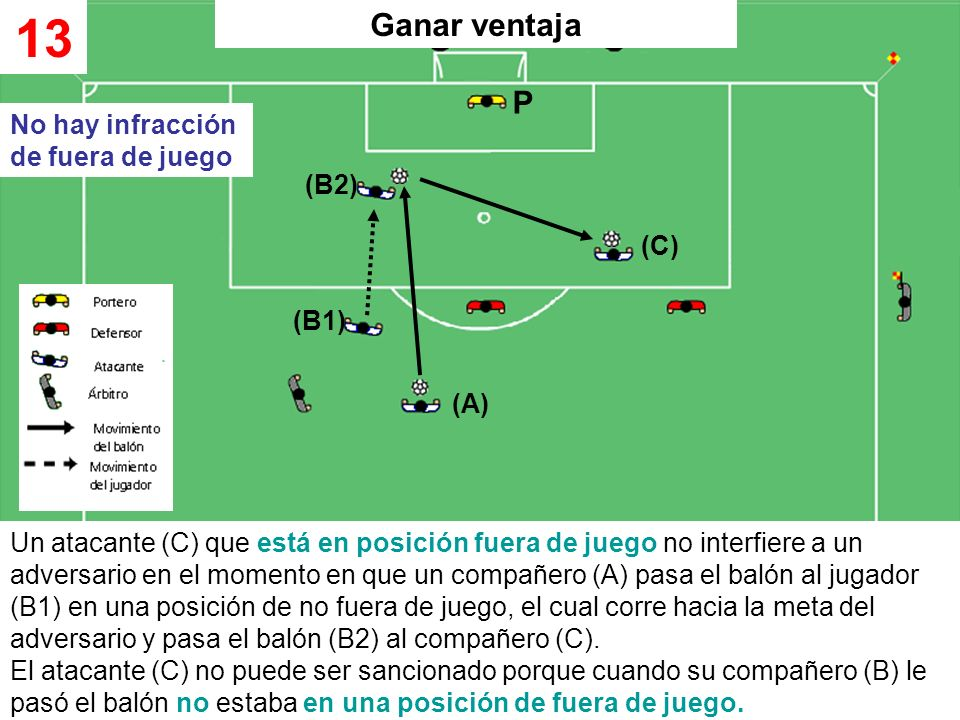 13 Ganar ventaja P No hay infracción de fuera de juego (B2) (C) (B1)