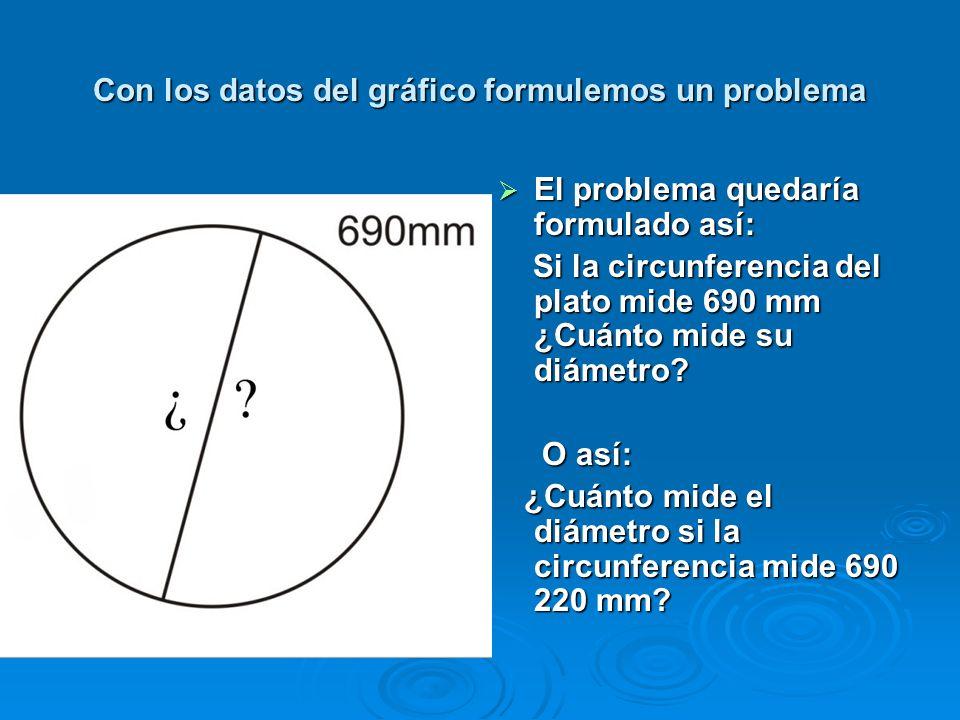 Con los datos del gráfico formulemos un problema
