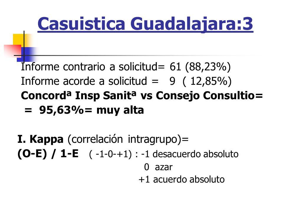 Casuistica Guadalajara:3
