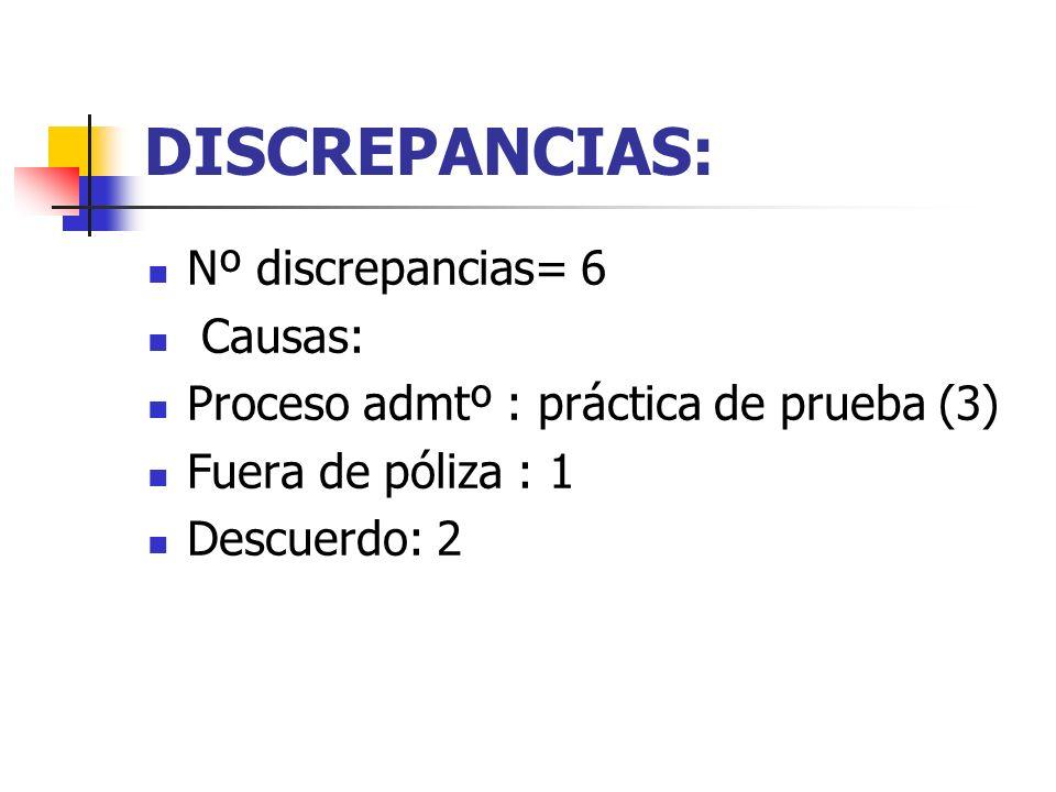 DISCREPANCIAS: Nº discrepancias= 6 Causas: