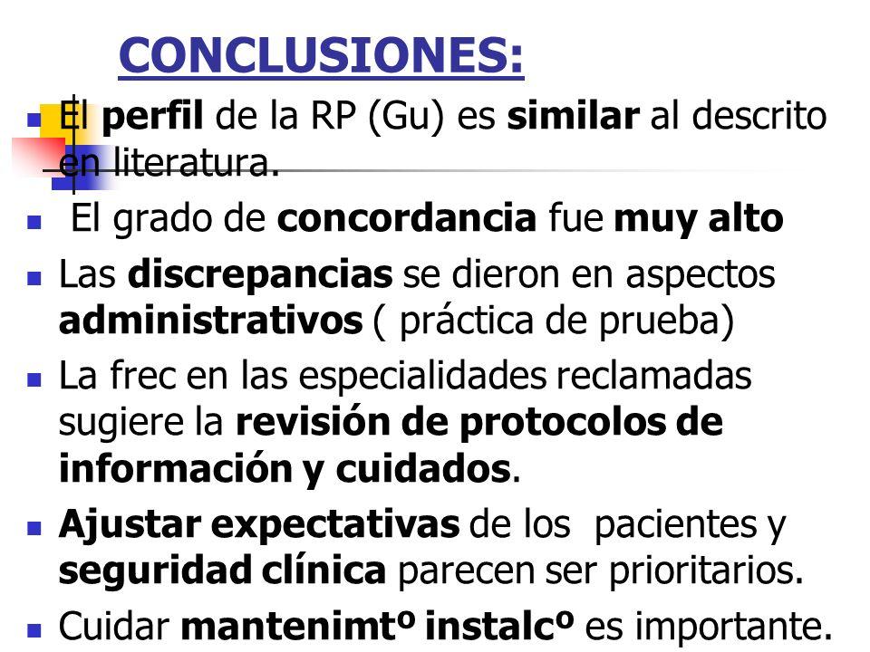 CONCLUSIONES: El perfil de la RP (Gu) es similar al descrito en literatura. El grado de concordancia fue muy alto.