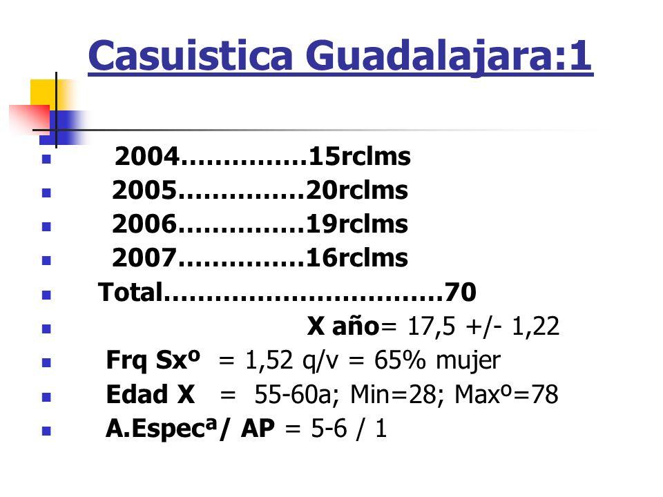 Casuistica Guadalajara:1