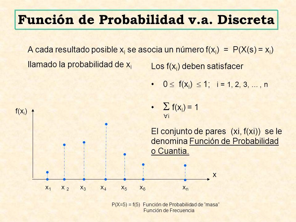 Función de Probabilidad v.a. Discreta