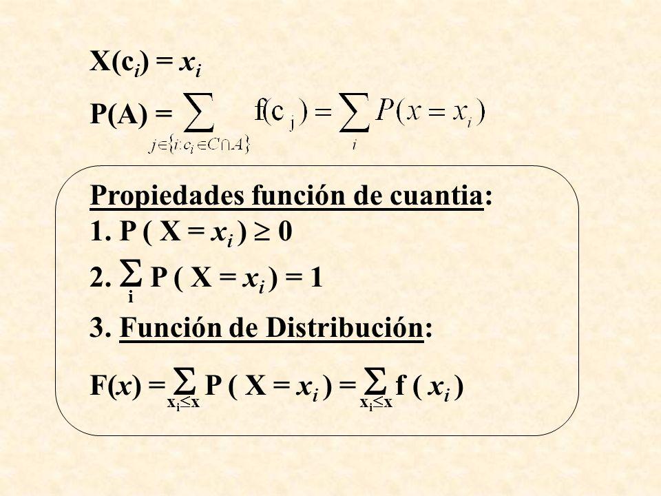 Propiedades función de cuantia: 1. P ( X = xi )  0