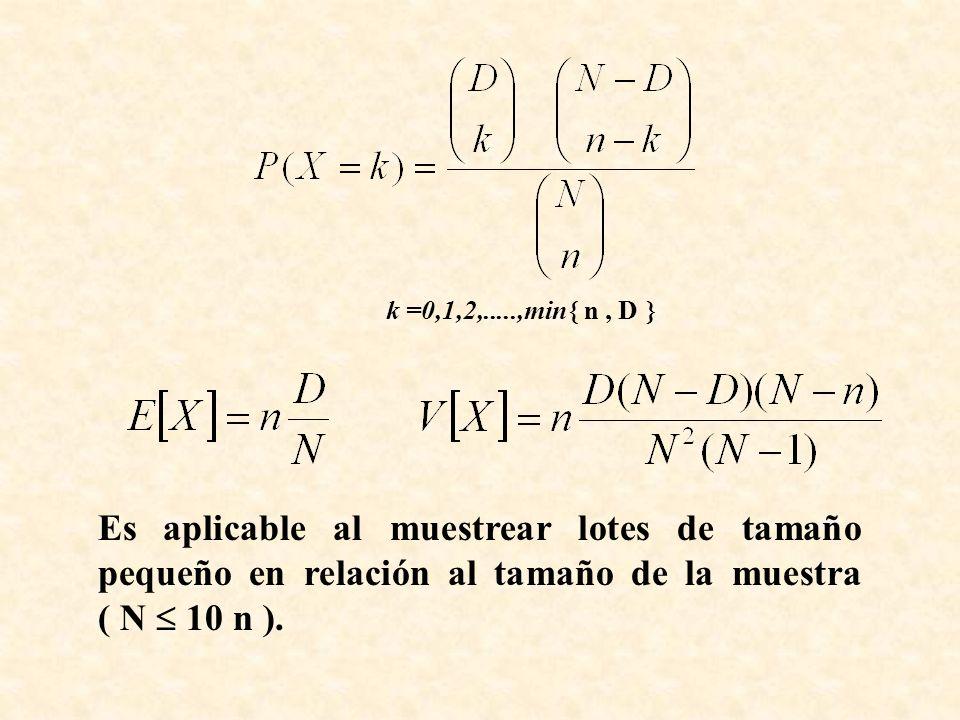 k =0,1,2,.....,min n , D  Es aplicable al muestrear lotes de tamaño pequeño en relación al tamaño de la muestra ( N  10 n ).