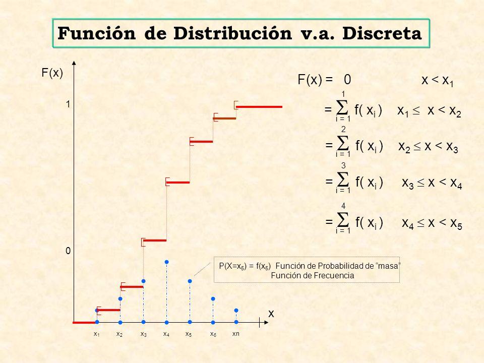 Función de Distribución v.a. Discreta