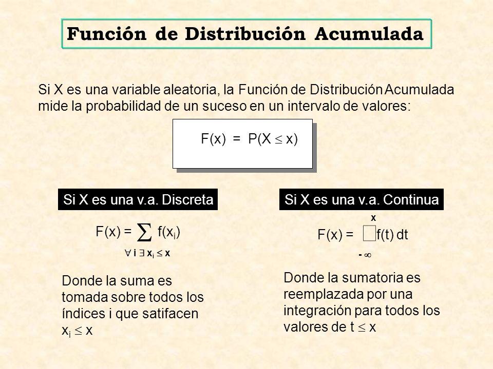 S ò Función de Distribución Acumulada