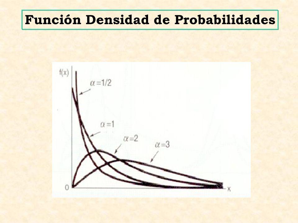 Función Densidad de Probabilidades