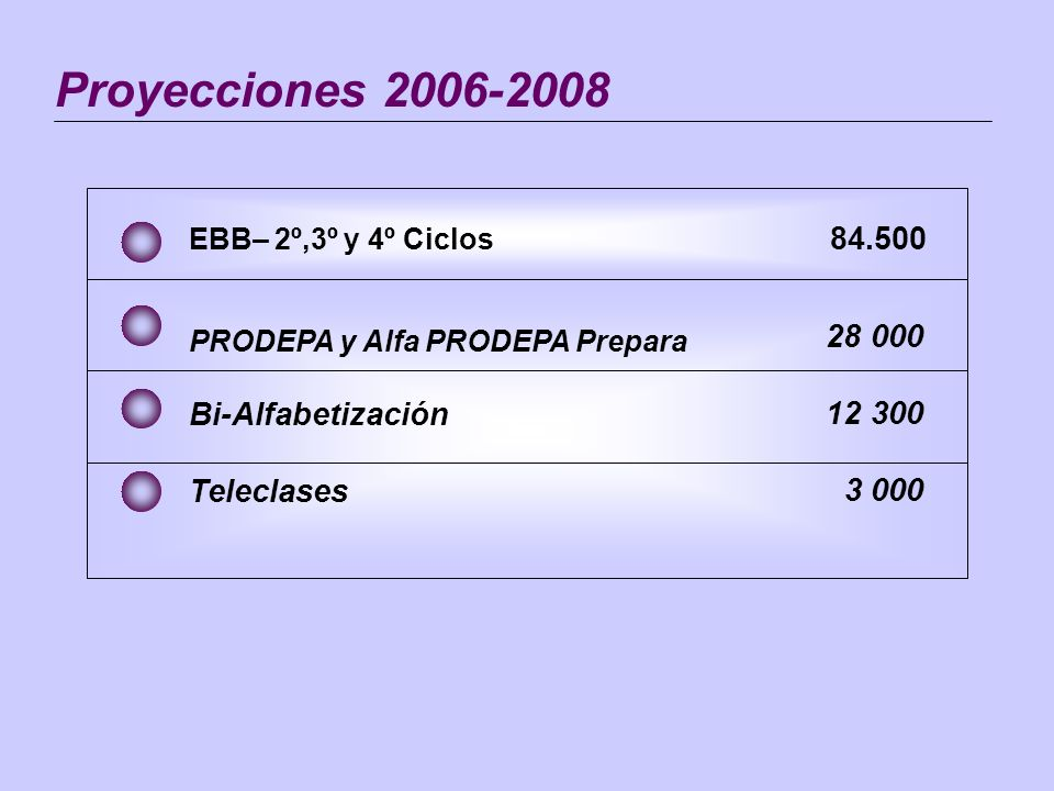 Proyecciones 2006-2008 EBB– 2º,3º y 4º Ciclos 84.500.