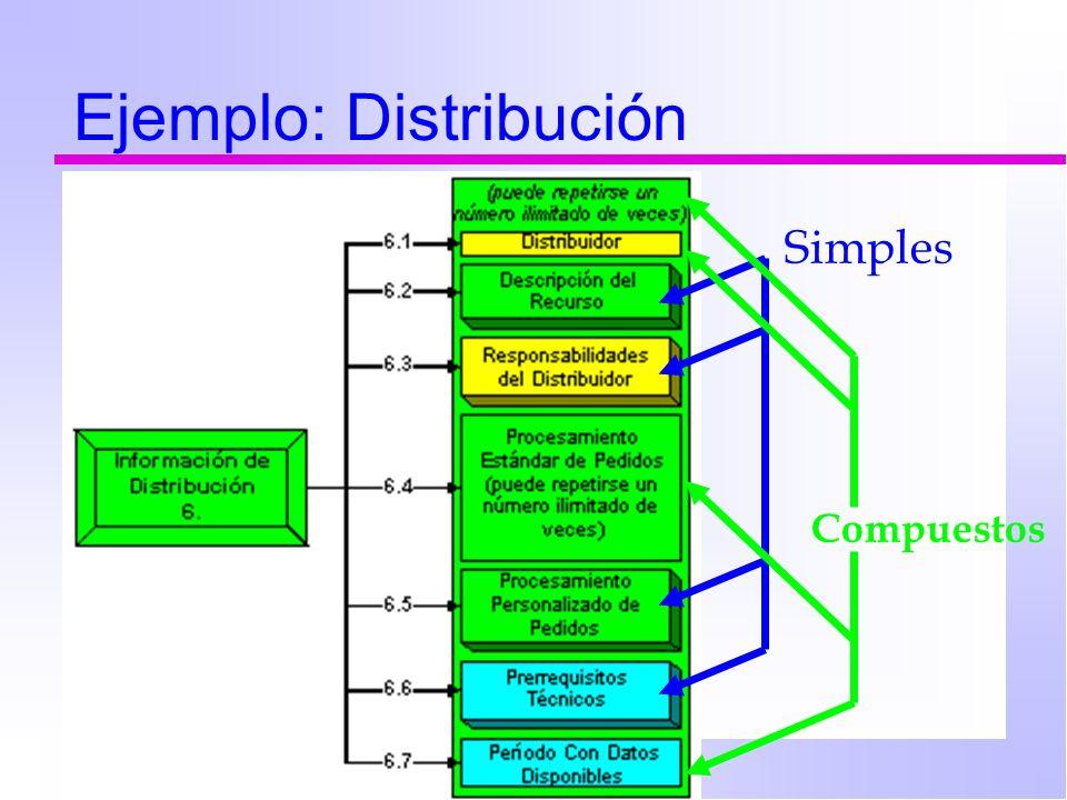 Ejemplo: Distribución