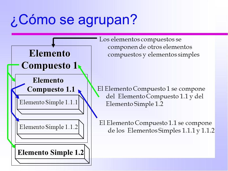 ¿Cómo se agrupan Elemento Compuesto 1 Elemento Compuesto 1.1