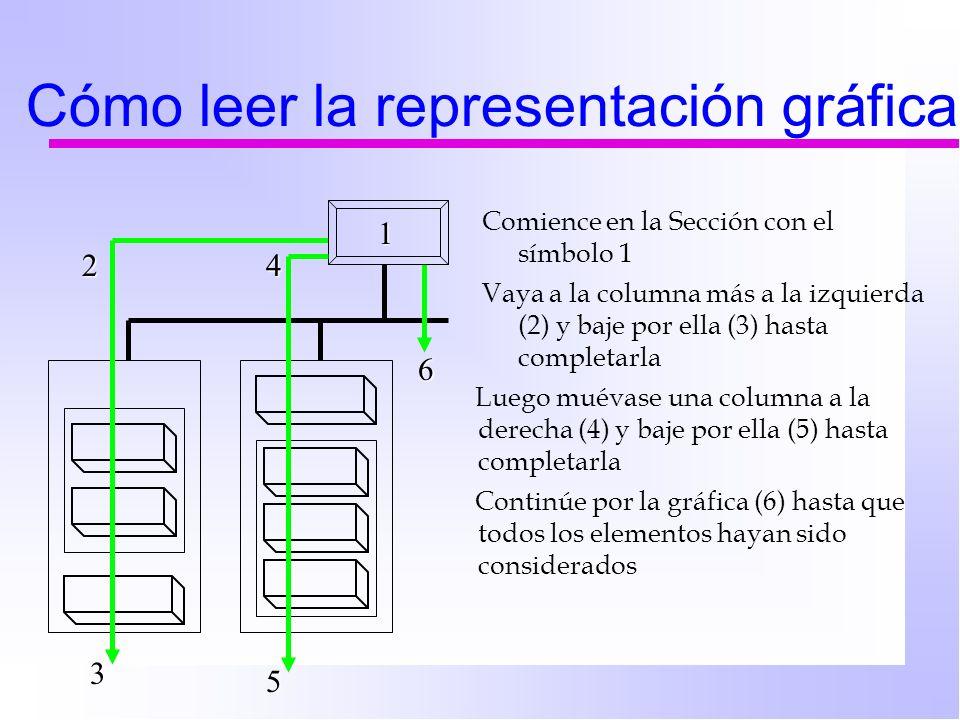 Cómo leer la representación gráfica