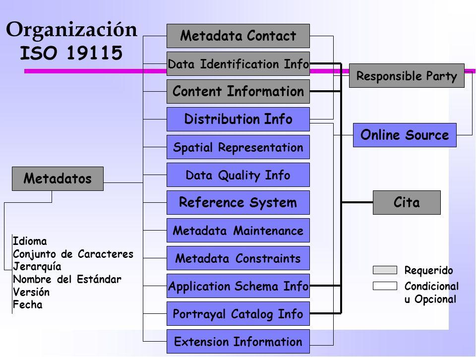 Organización ISO 19115 Metadata Contact Content Information
