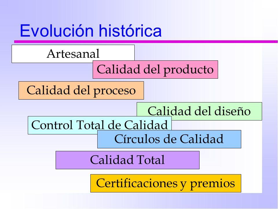 Evolución histórica Artesanal Calidad del producto Calidad del proceso