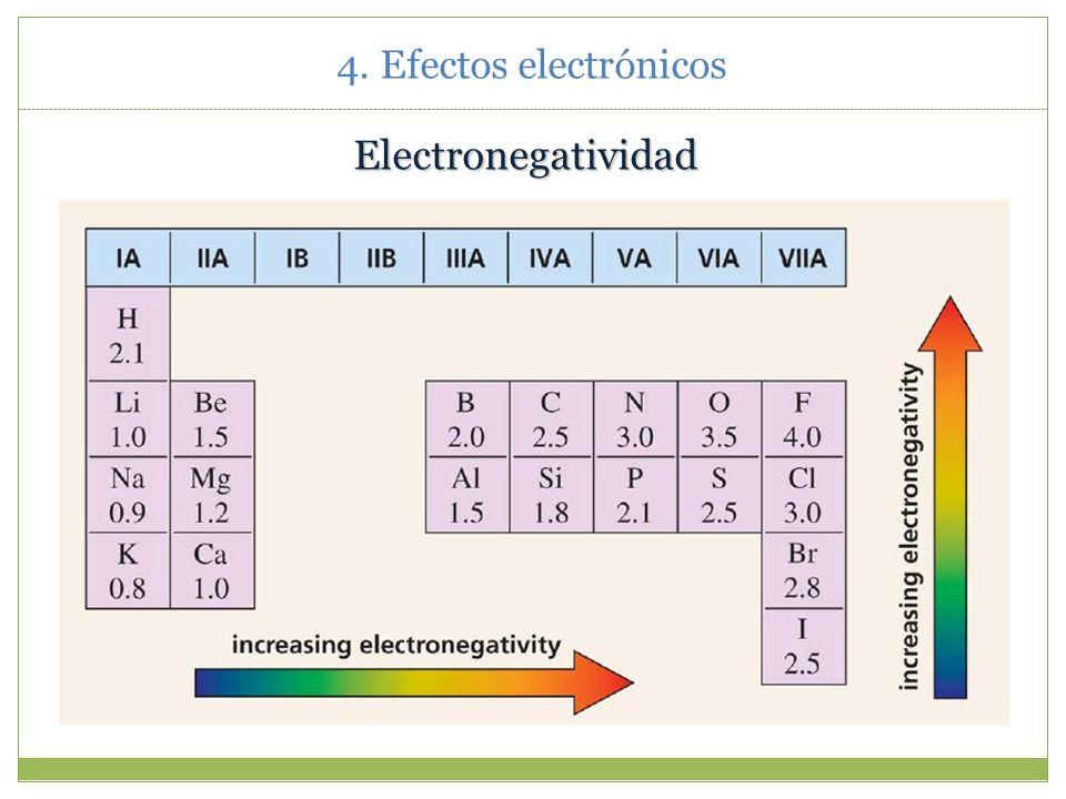 4. Efectos electrónicos Electronegatividad