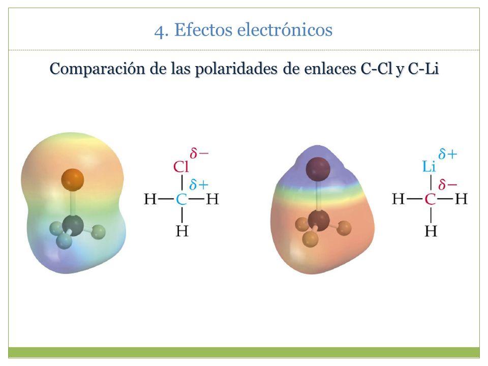 Comparación de las polaridades de enlaces C-Cl y C-Li