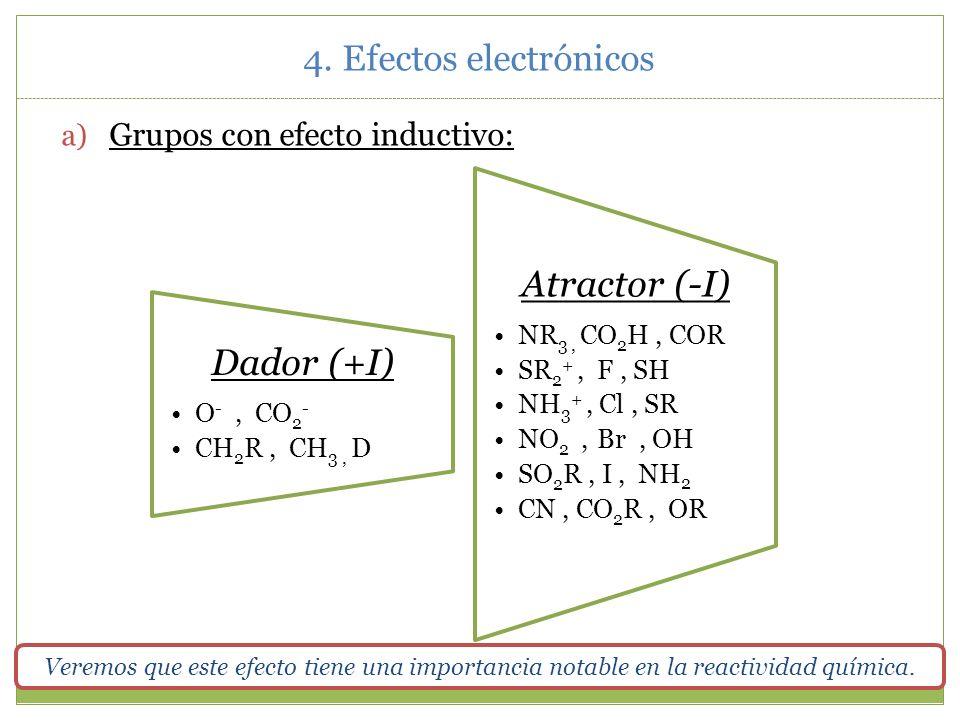 Dador (+I) Atractor (-I) 4. Efectos electrónicos