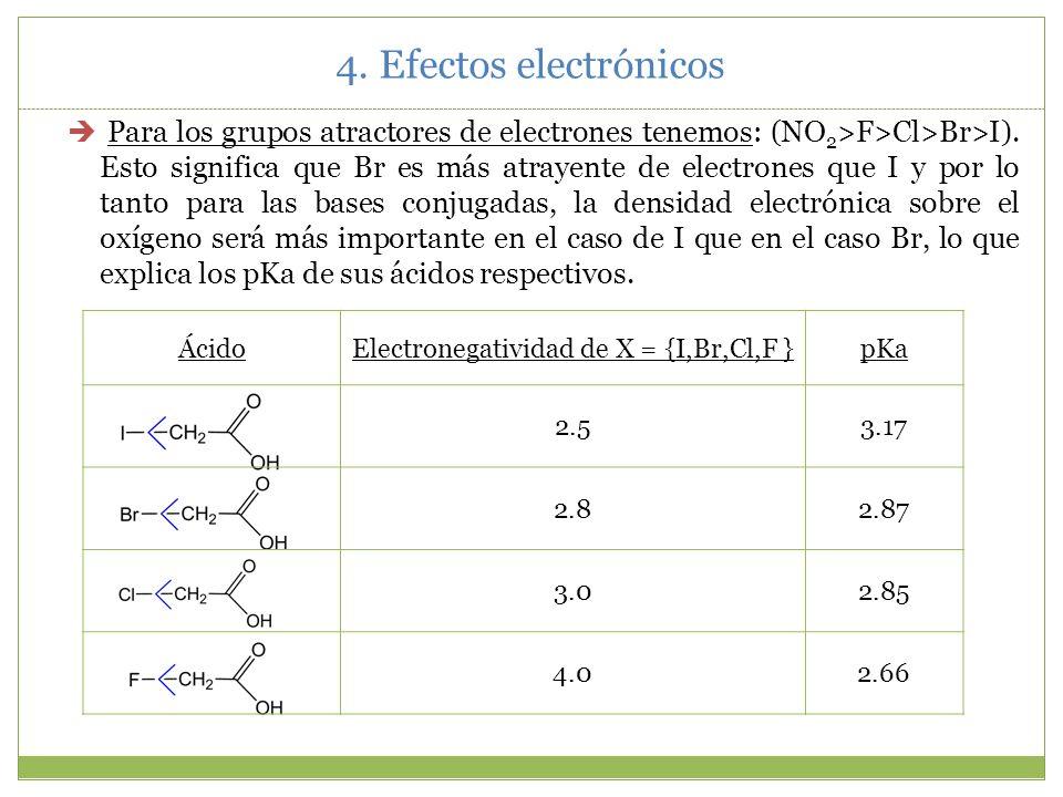 Electronegatividad de X = {I,Br,Cl,F }