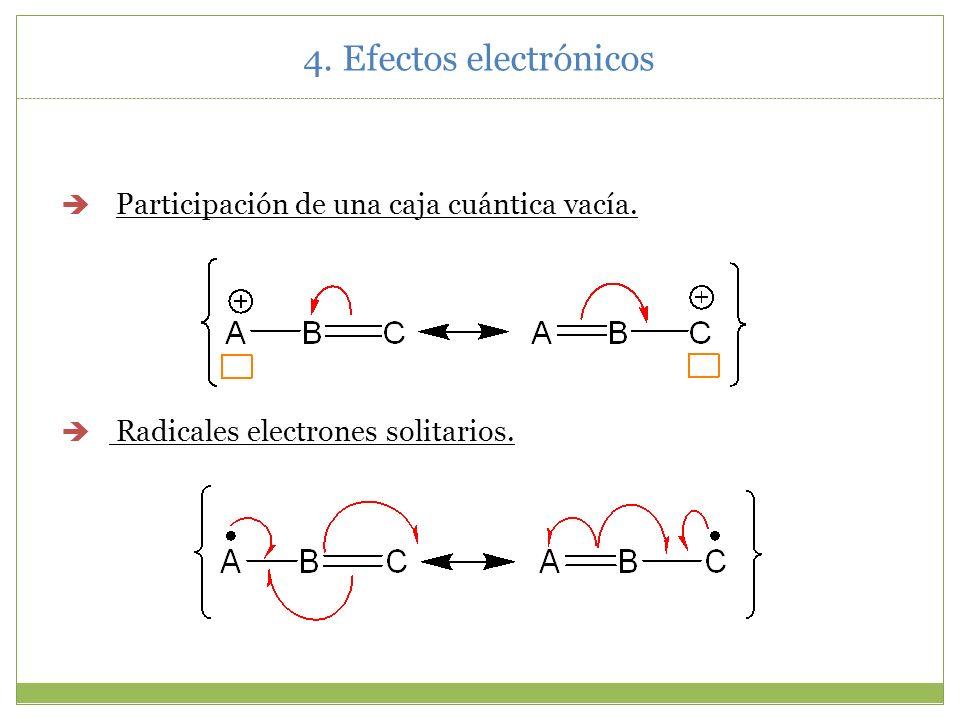 4. Efectos electrónicos Participación de una caja cuántica vacía.