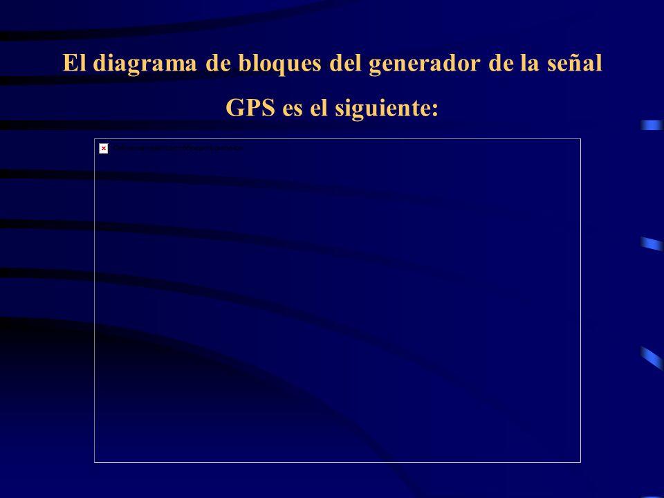 El diagrama de bloques del generador de la señal GPS es el siguiente: