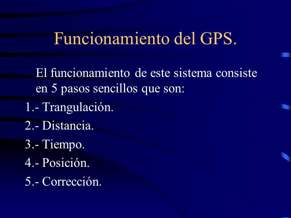 Funcionamiento del GPS.