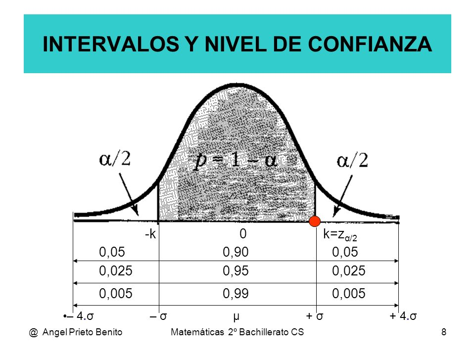 INTERVALOS Y NIVEL DE CONFIANZA