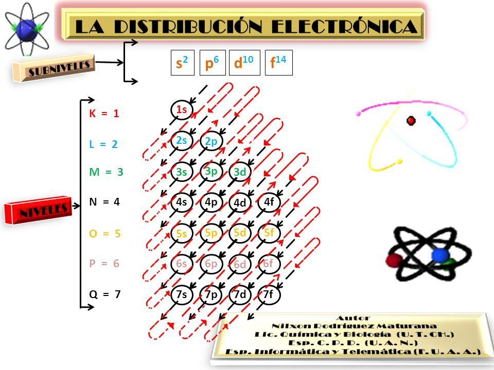 LA DISTRIBUCIÓN ELECTRÓNICA