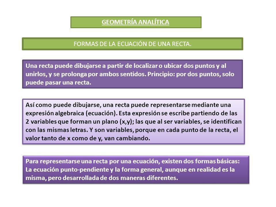 FORMAS DE LA ECUACIÓN DE UNA RECTA.