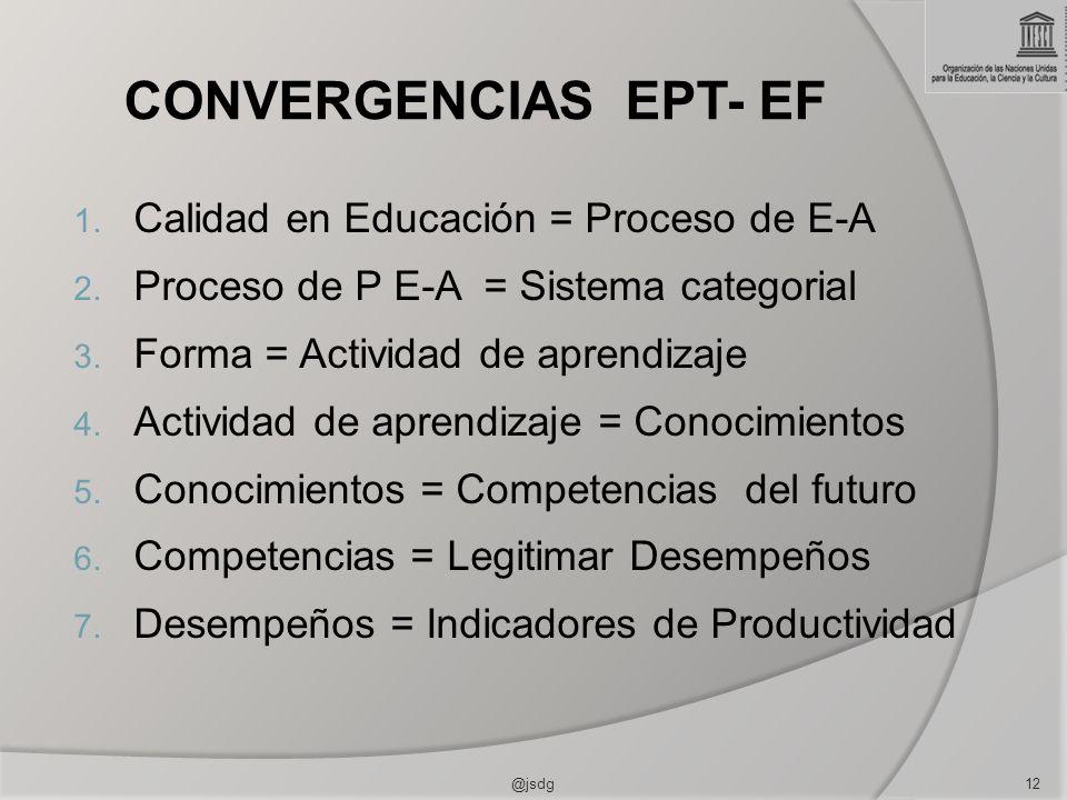 CONVERGENCIAS EPT- EF Calidad en Educación = Proceso de E-A