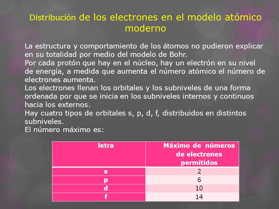 Máximo de números de electrones permitidos