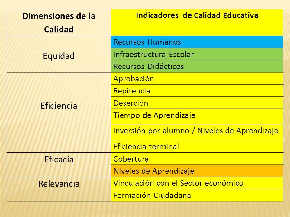 Dimensiones de la Calidad Indicadores de Calidad Educativa