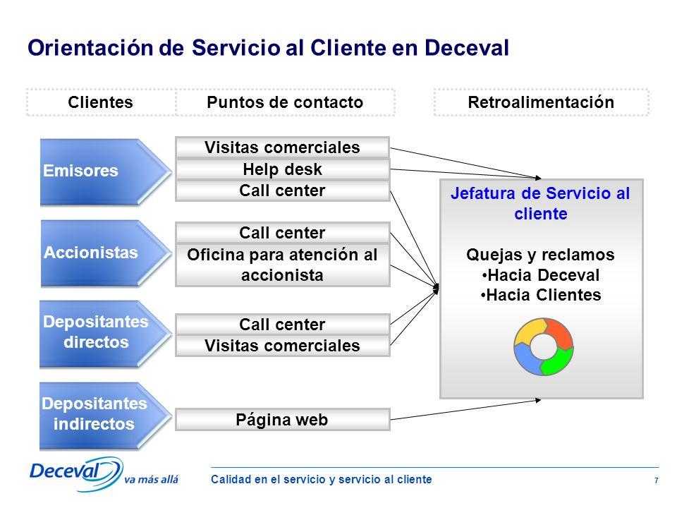 Orientación de Servicio al Cliente en Deceval