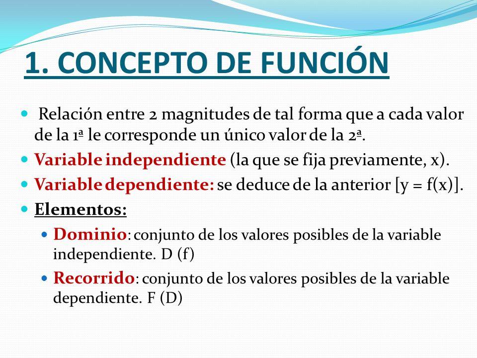 1. CONCEPTO DE FUNCIÓN Relación entre 2 magnitudes de tal forma que a cada valor de la 1ª le corresponde un único valor de la 2ª.
