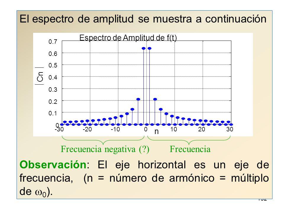 El espectro de amplitud se muestra a continuación