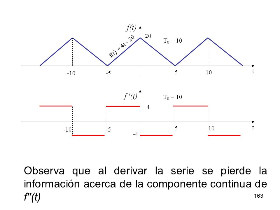 5 10. -5. -10. 20. T0 = 10. f(t) t. f(t) = 4t - 20. 5. 10. -5. -10. 4. T0 = 10. f (t)