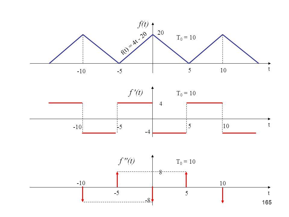 f(t) f (t) 5 10 -5 -10 20 T0 = 10 t f(t) = 4t - 20 5 10 -5 -10 4