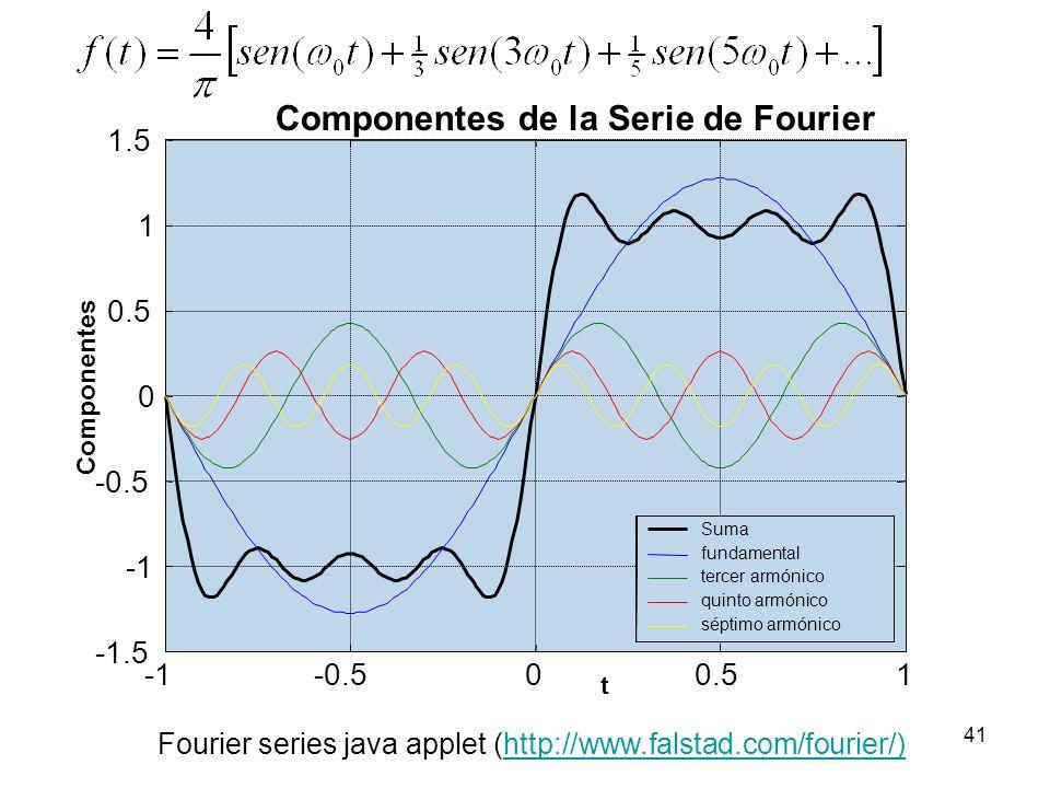 Componentes de la Serie de Fourier