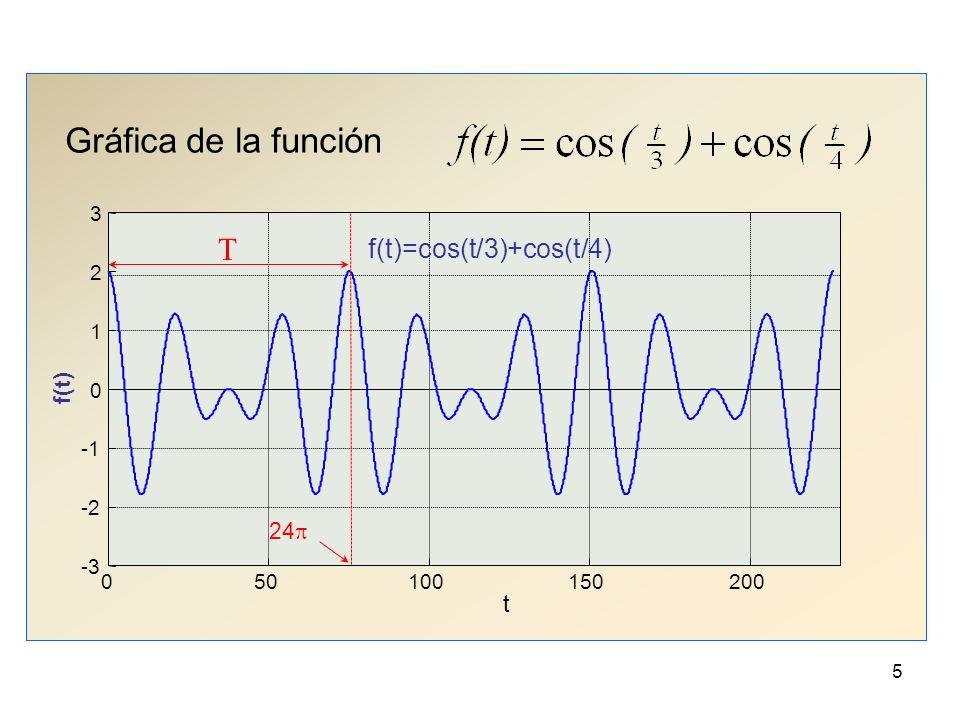 Gráfica de la función T f(t)=cos(t/3)+cos(t/4) f(t) 24p t 50 100 150