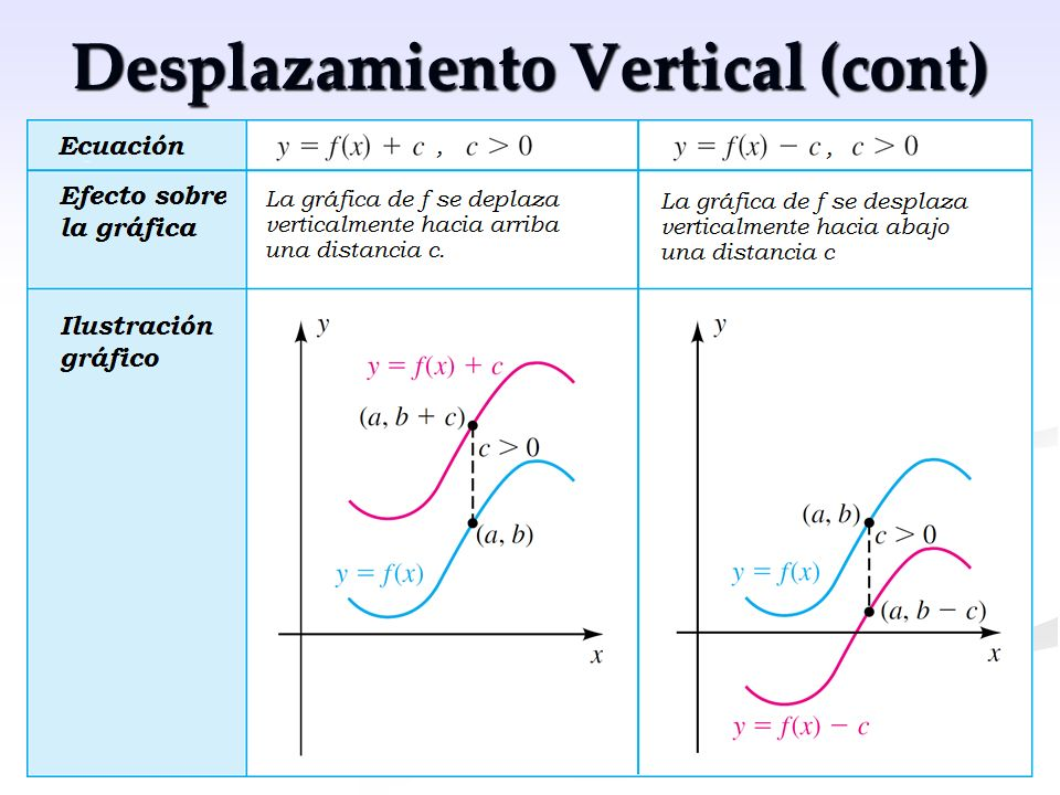 Desplazamiento Vertical (cont)
