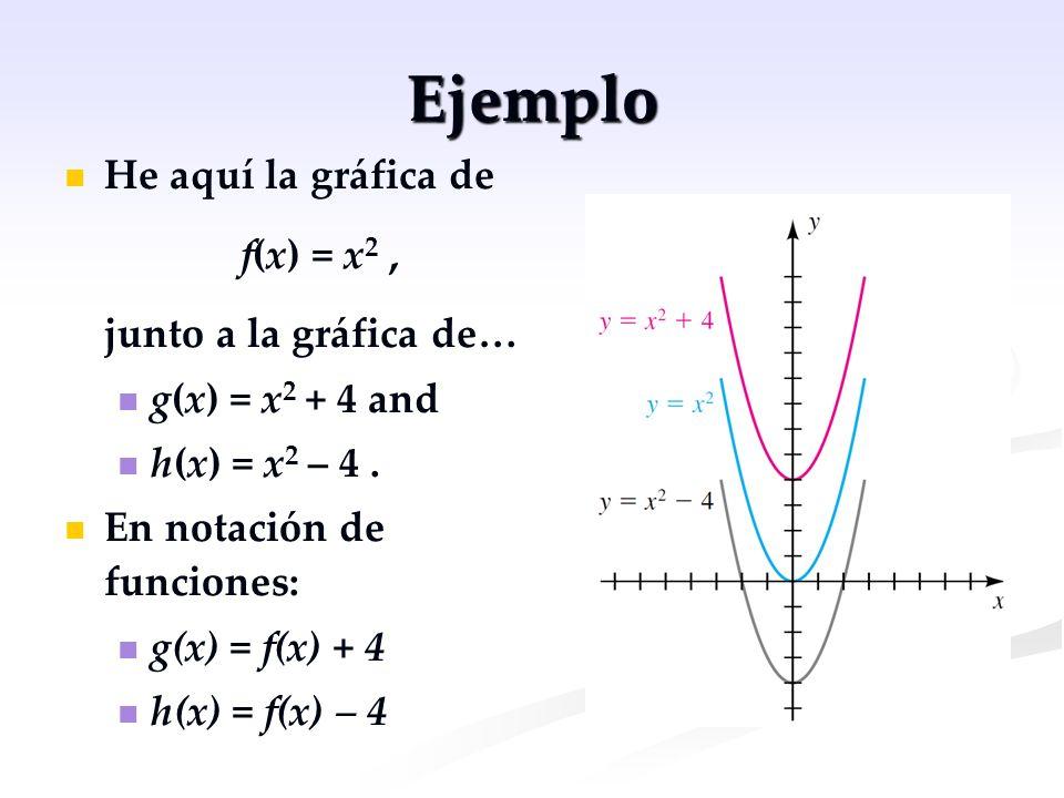 Ejemplo He aquí la gráfica de f(x) = x2 , junto a la gráfica de…