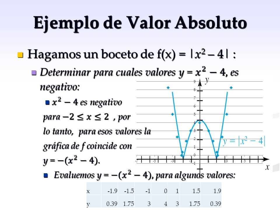 Ejemplo de Valor Absoluto