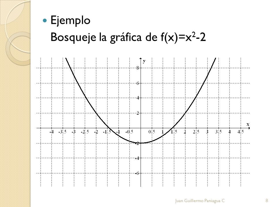 Bosqueje la gráfica de f(x)=x2-2