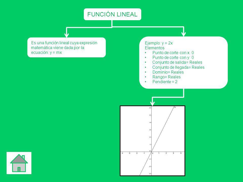 FUNCIÓN LINEAL Es una función lineal cuya expresión matemática viene dada por la ecuación: y = mx. Ejemplo: y = 2x.