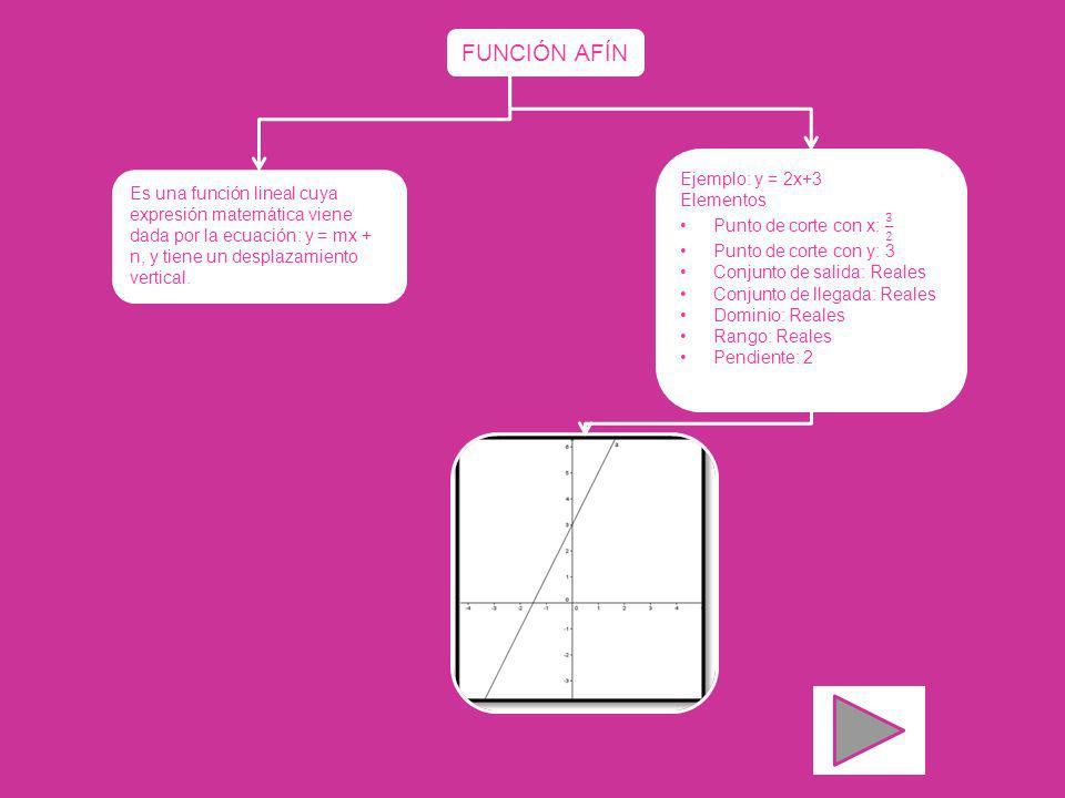 FUNCIÓN AFÍN Ejemplo: y = 2x+3 Elementos