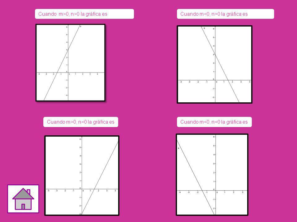 Cuando m>0, n>0 la gráfica es