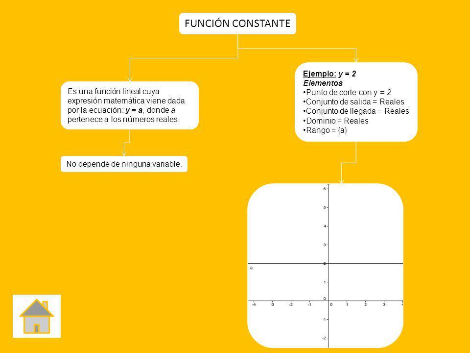 FUNCIÓN CONSTANTE Ejemplo: y = 2 Elementos Punto de corte con y = 2