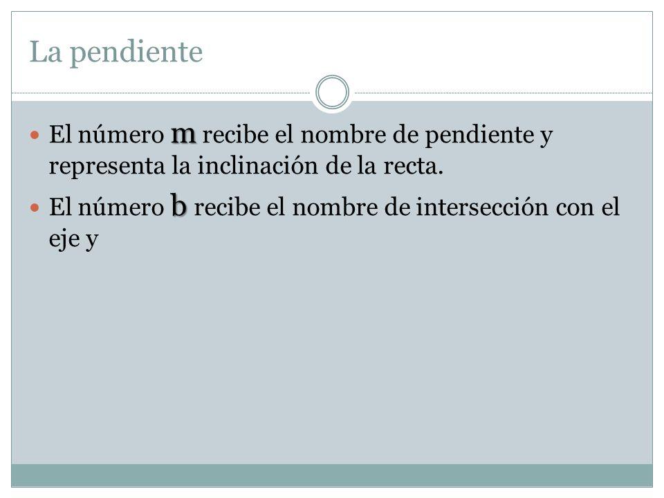 La pendiente El número m recibe el nombre de pendiente y representa la inclinación de la recta.